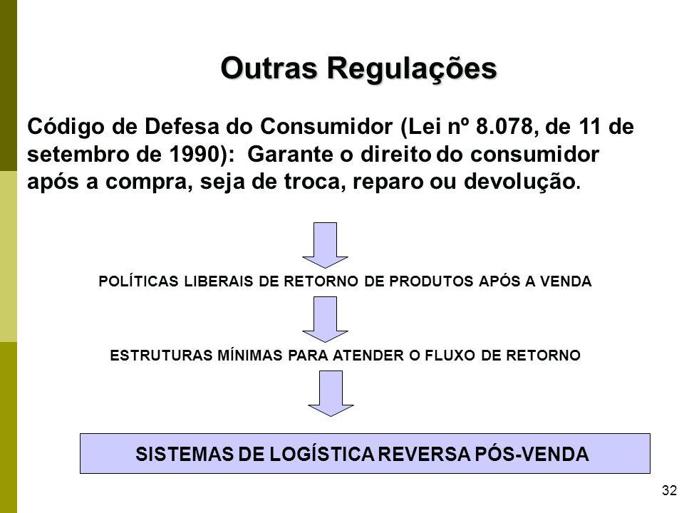 32 Outras Regulações Código de Defesa do Consumidor (Lei nº 8.078, de 11 de setembro de 1990): Garante o direito do consumidor após a compra, seja de