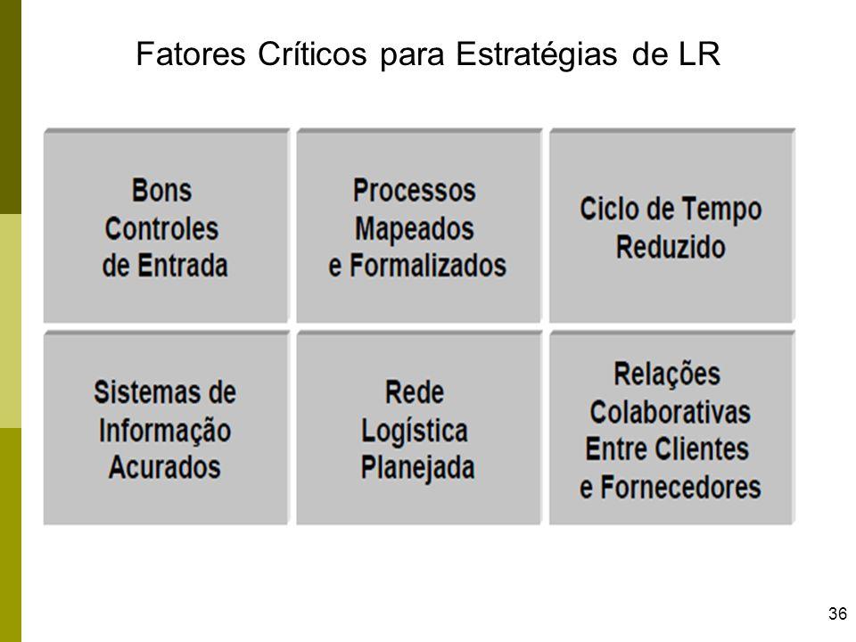 36 Fatores Críticos para Estratégias de LR