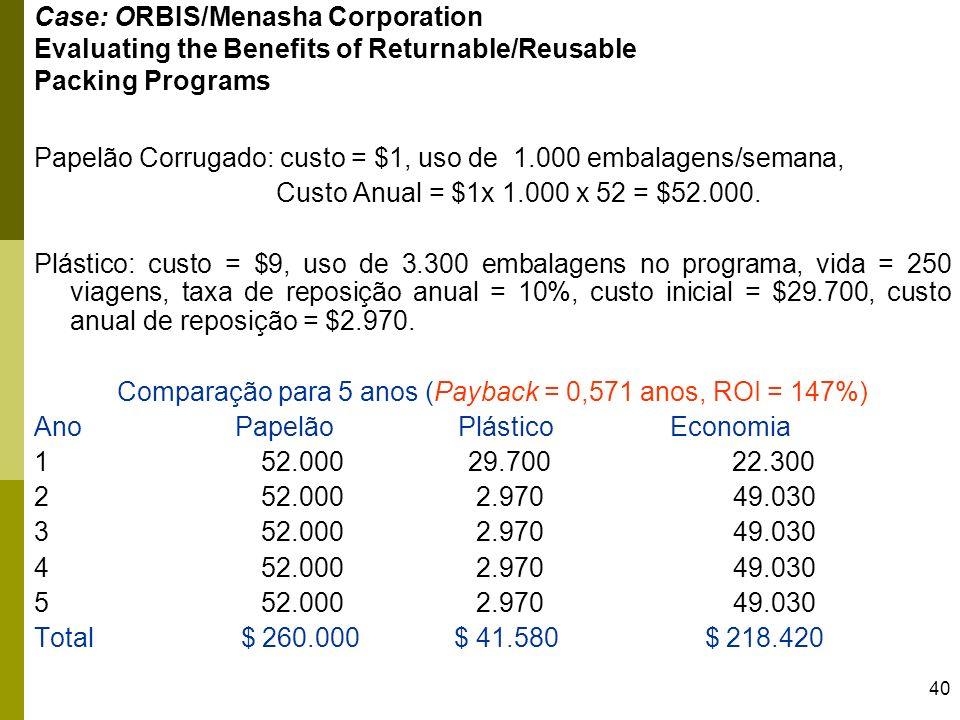 40 Case: ORBIS/Menasha Corporation Evaluating the Benefits of Returnable/Reusable Packing Programs Papelão Corrugado: custo = $1, uso de 1.000 embalag