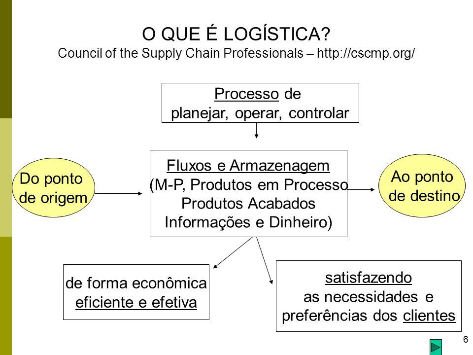 6 O QUE É LOGÍSTICA? Council of the Supply Chain Professionals – http://cscmp.org/ Processo de planejar, operar, controlar Fluxos e Armazenagem (M-P,