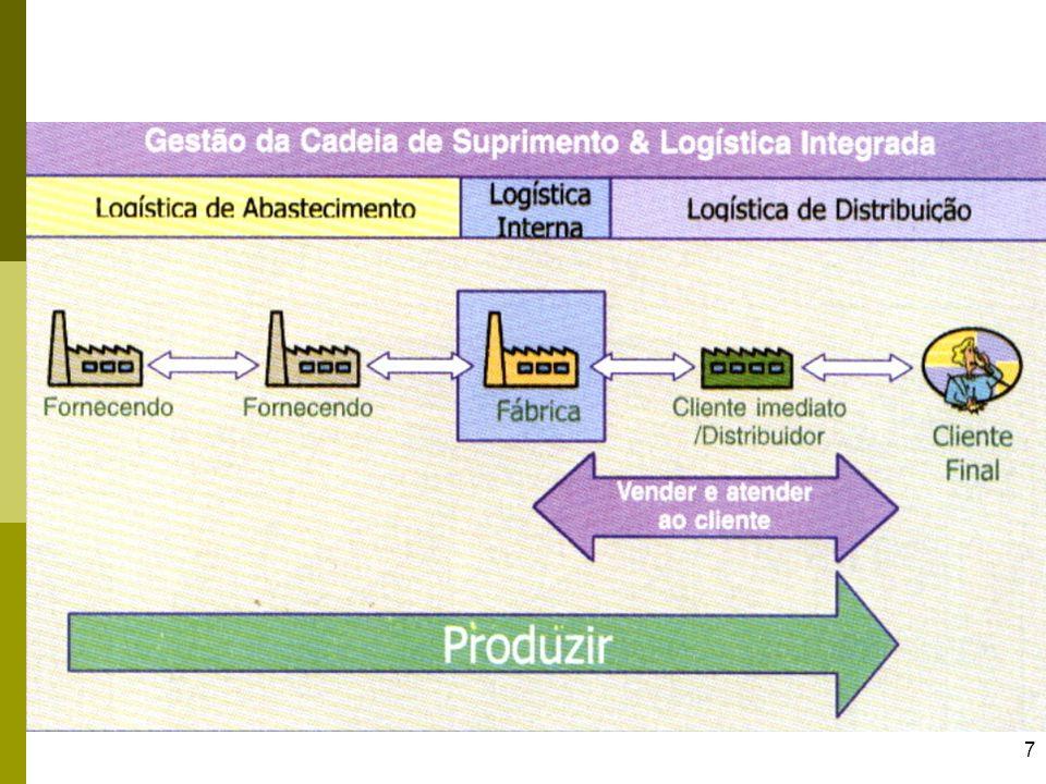 8 Como será o Supply Chain no Futuro.