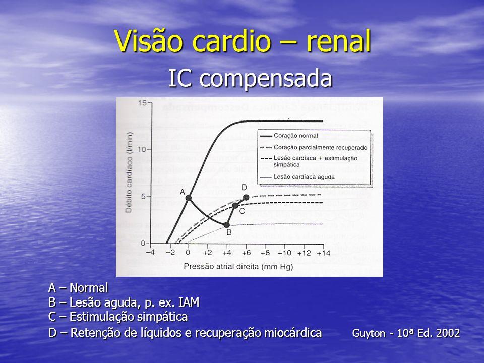 Visão cardio – renal A – Normal B – Lesão aguda, p. ex. IAM C – Estimulação simpática IC compensada Guyton - 10ª Ed. 2002 D – Retenção de líquidos e r