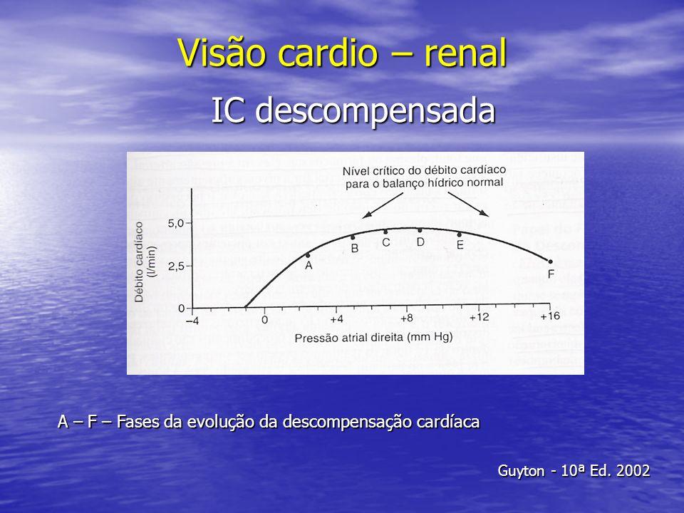 Visão cardio – renal IC descompensada A – F – Fases da evolução da descompensação cardíaca Guyton - 10ª Ed. 2002
