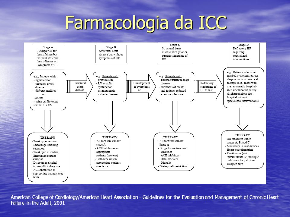 Farmacologia da ICC American College of Cardiology/American Heart Association - Guidelines for the Evaluation and Management of Chronic Heart Failure