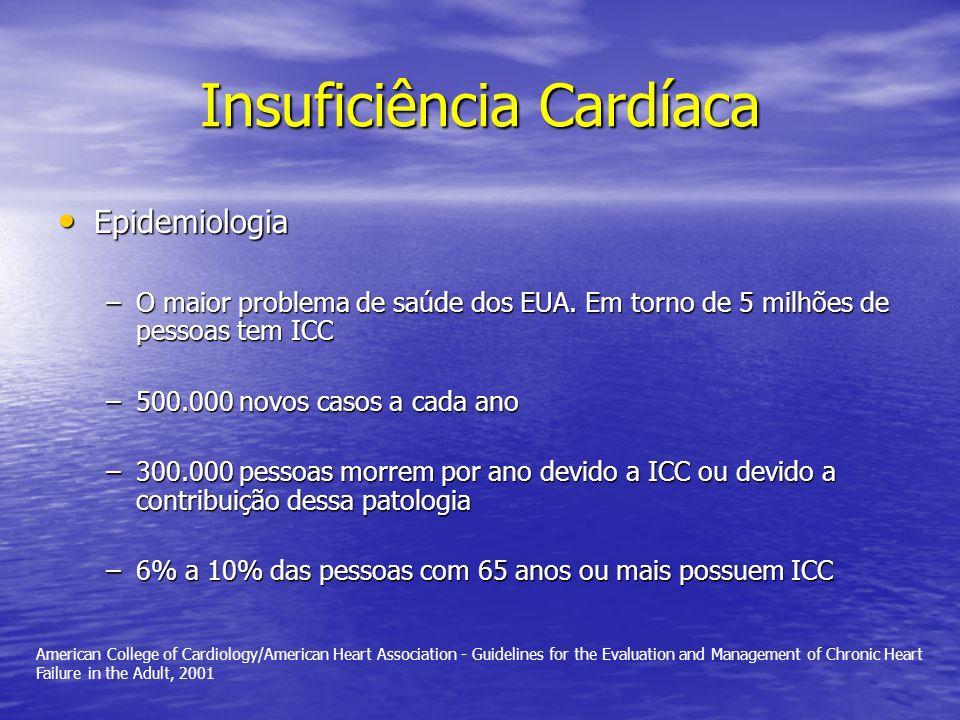 Insuficiência Cardíaca Epidemiologia Epidemiologia –O maior problema de saúde dos EUA. Em torno de 5 milhões de pessoas tem ICC –500.000 novos casos a
