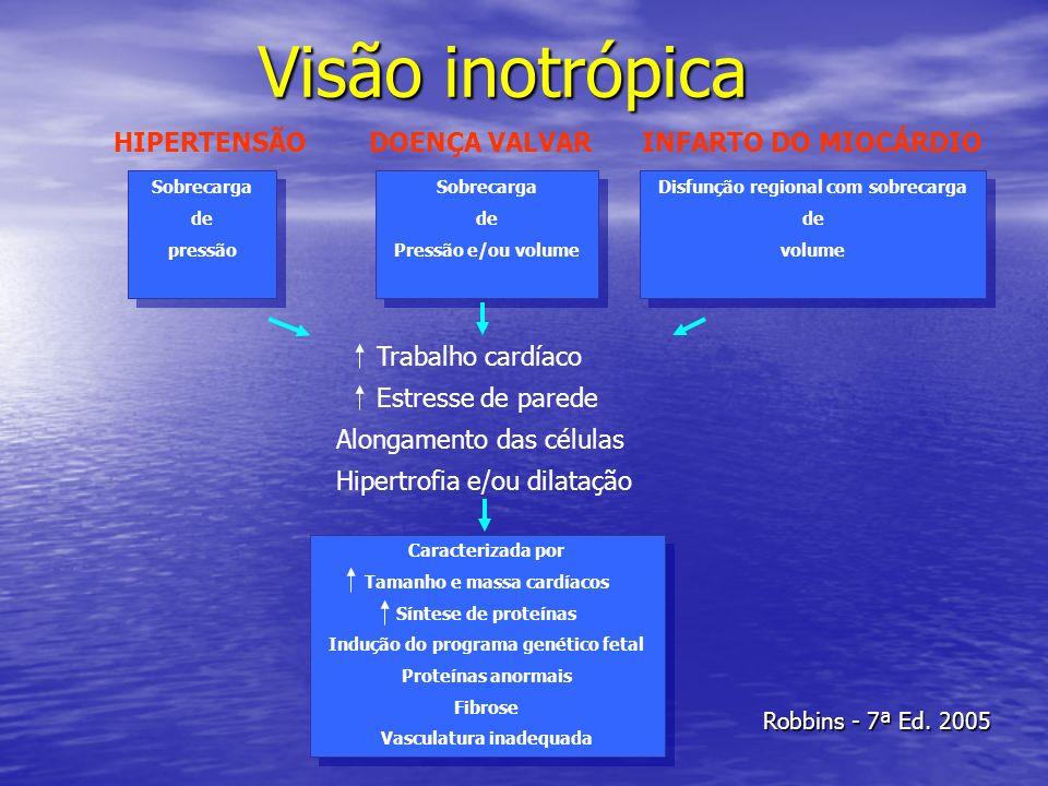 Visão inotrópica Sobrecarga de pressão Sobrecarga de pressão Sobrecarga de Pressão e/ou volume Sobrecarga de Pressão e/ou volume Disfunção regional co