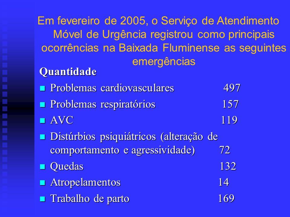 Quantidade Problemas cardiovasculares 497 Problemas cardiovasculares 497 Problemas respiratórios 157 Problemas respiratórios 157 AVC 119 AVC 119 Distú