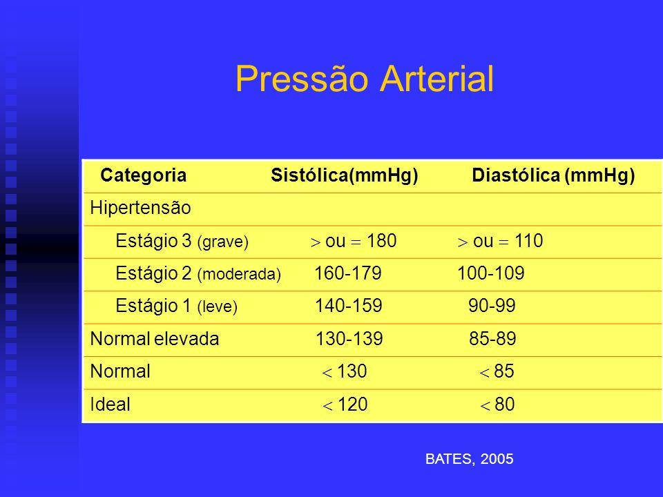 Pressão Arterial BATES, 2005 Categoria Sistólica(mmHg) Diastólica (mmHg) Hipertensão Estágio 3 (grave) ou 180 ou 110 Estágio 2 (moderada) 160-179 100-