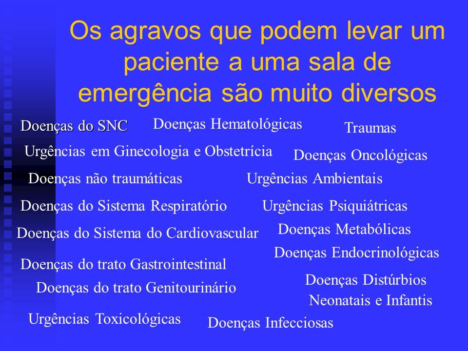 Os agravos que podem levar um paciente a uma sala de emergência são muito diversos Doenças do SNC Doenças não traumáticas Doenças do trato Genitouriná