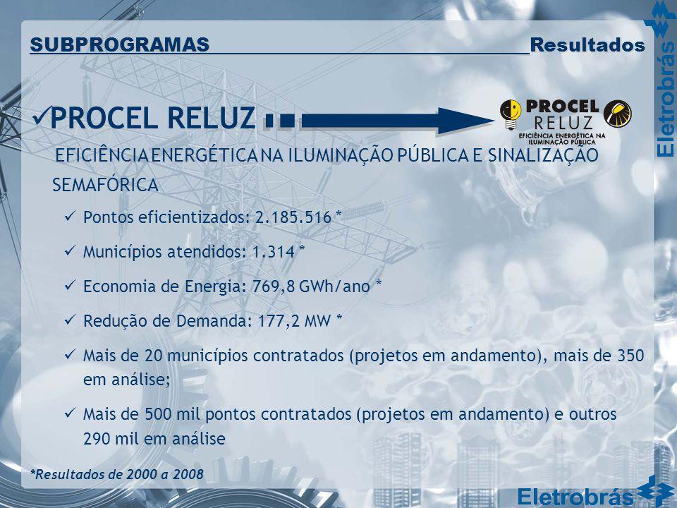 Pontos eficientizados: 2.185.516 * Municípios atendidos: 1.314 * Economia de Energia: 769,8 GWh/ano * Redução de Demanda: 177,2 MW * Mais de 20 municí