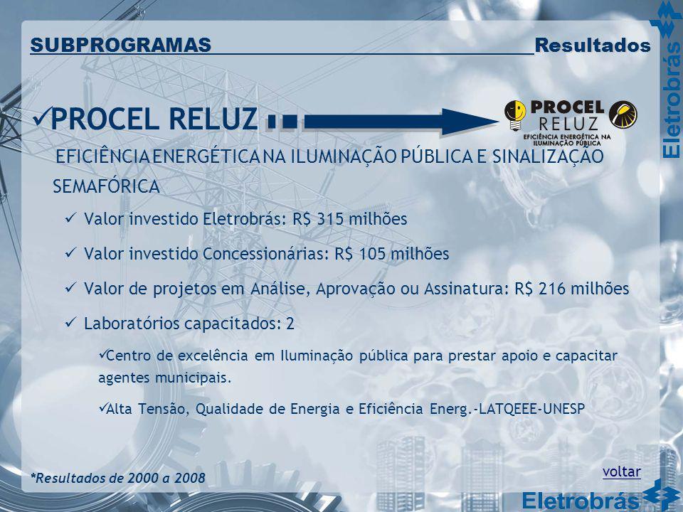 Valor investido Eletrobrás: R$ 315 milhões Valor investido Concessionárias: R$ 105 milhões Valor de projetos em Análise, Aprovação ou Assinatura: R$ 2