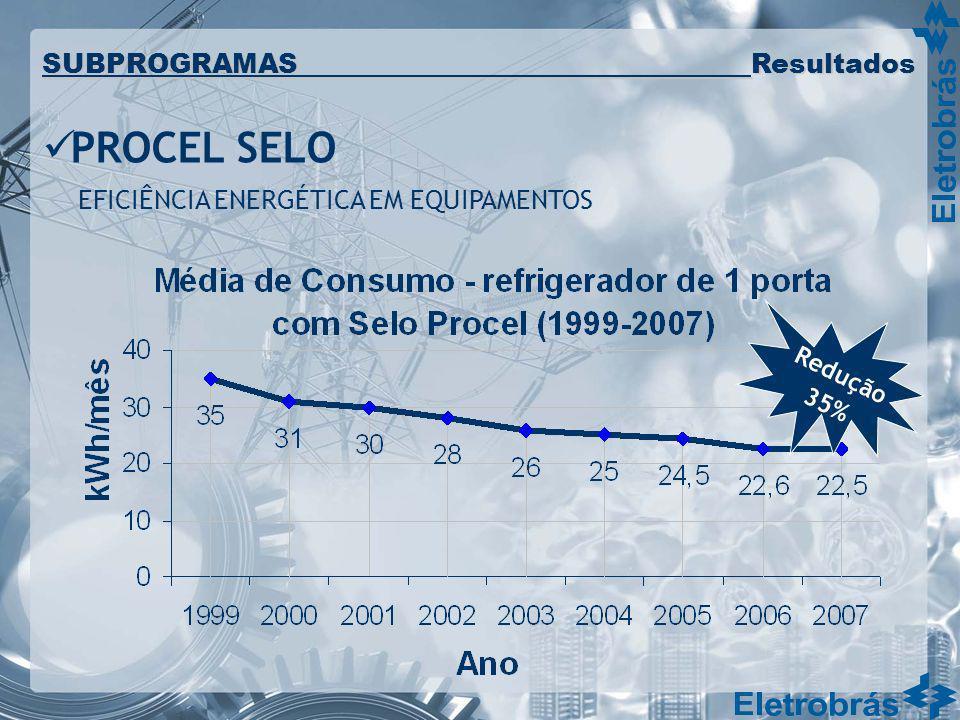 Redução 35% SUBPROGRAMAS Resultados PROCEL SELO EFICIÊNCIA ENERGÉTICA EM EQUIPAMENTOS