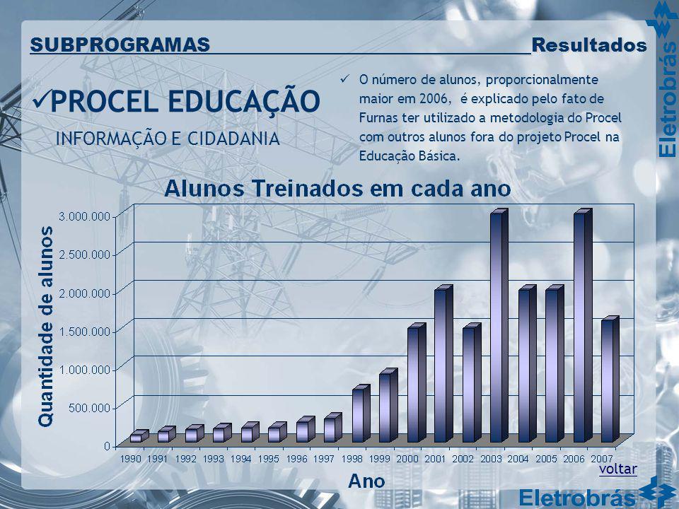 PROCEL EDUCAÇÃO INFORMAÇÃO E CIDADANIA voltar SUBPROGRAMAS Resultados O número de alunos, proporcionalmente maior em 2006, é explicado pelo fato de Fu