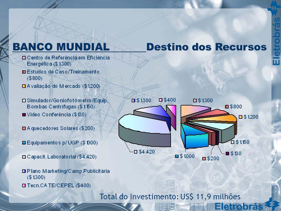 Total do Investimento: US$ 11,9 milhões BANCO MUNDIAL Destino dos Recursos
