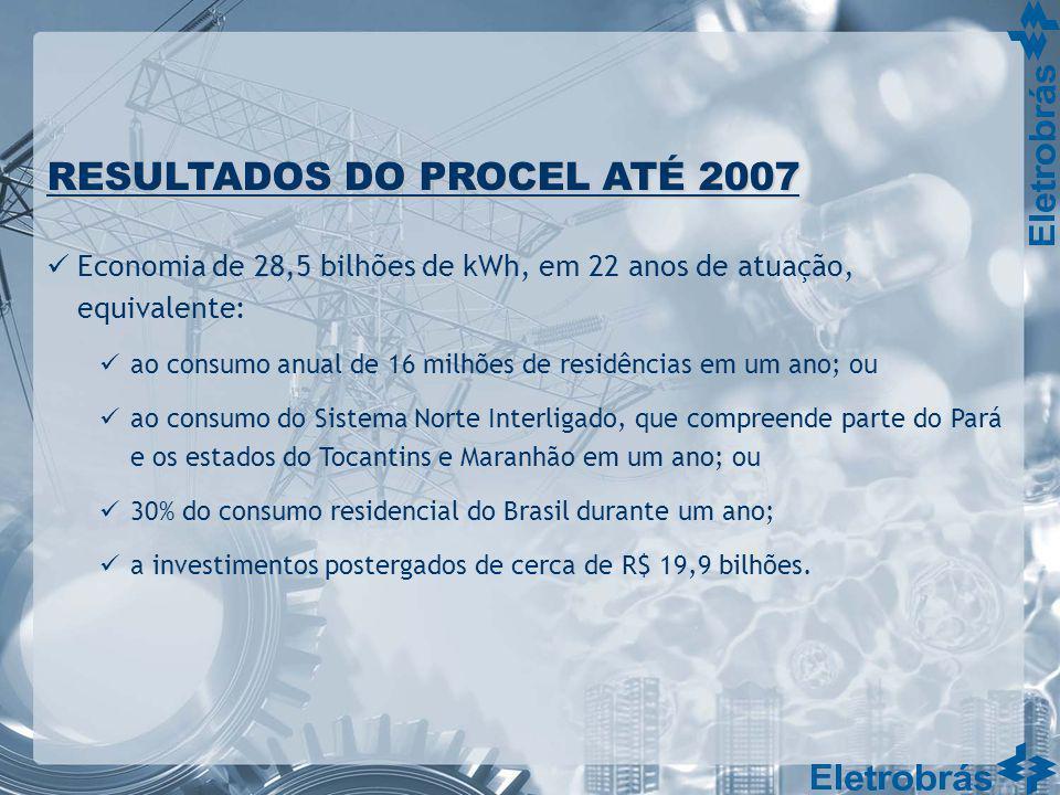 RESULTADOS DO PROCEL ATÉ 2007 Economia de 28,5 bilhões de kWh, em 22 anos de atuação, equivalente: ao consumo anual de 16 milhões de residências em um