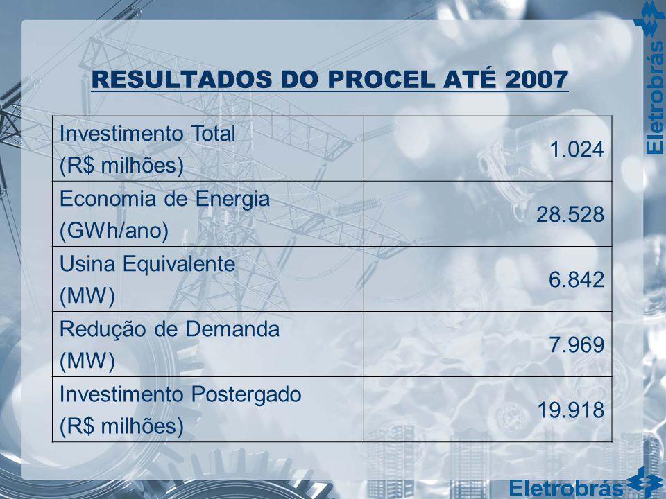 RESULTADOS DO PROCEL ATÉ 2007 Investimento Total (R$ milhões) 1.024 Economia de Energia (GWh/ano) 28.528 Usina Equivalente (MW) 6.842 Redução de Deman