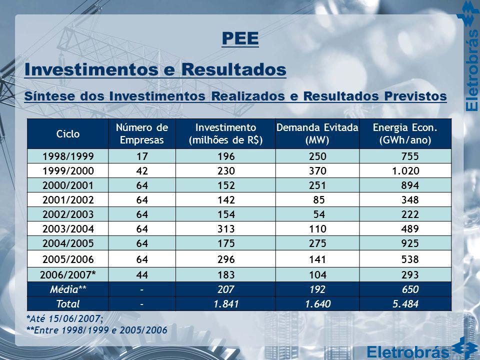 Ciclo Número de Empresas Investimento (milhões de R$) Demanda Evitada (MW) Energia Econ. (GWh/ano) 1998/199917196250 755 1999/2000422303701.020 2000/2