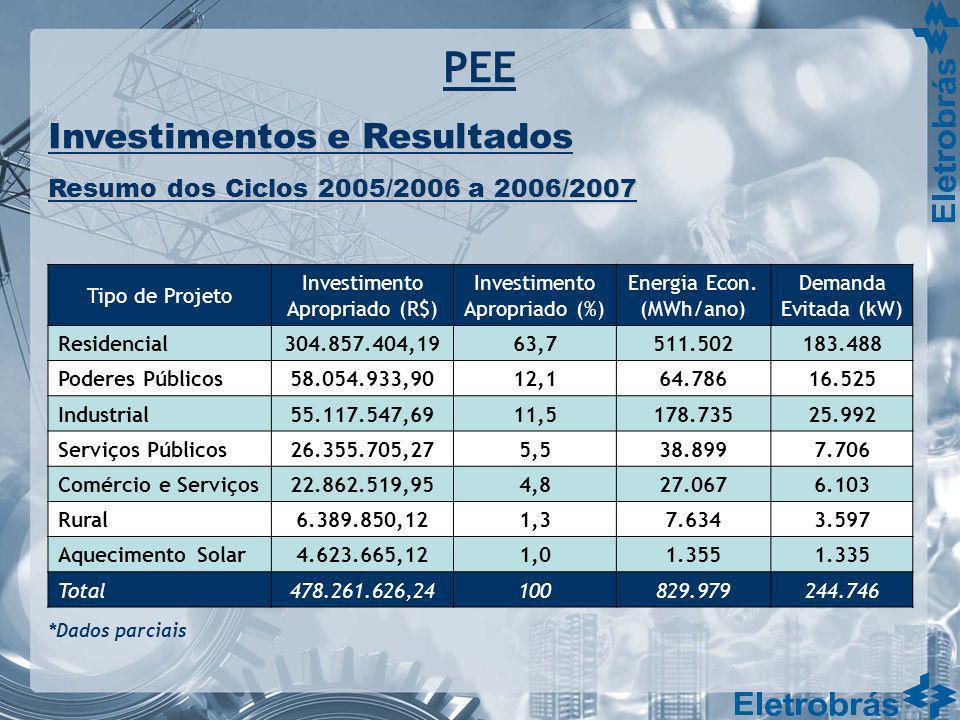 Tipo de Projeto Investimento Apropriado (R$) Investimento Apropriado (%) Energia Econ. (MWh/ano) Demanda Evitada (kW) Residencial304.857.404,1963,7511