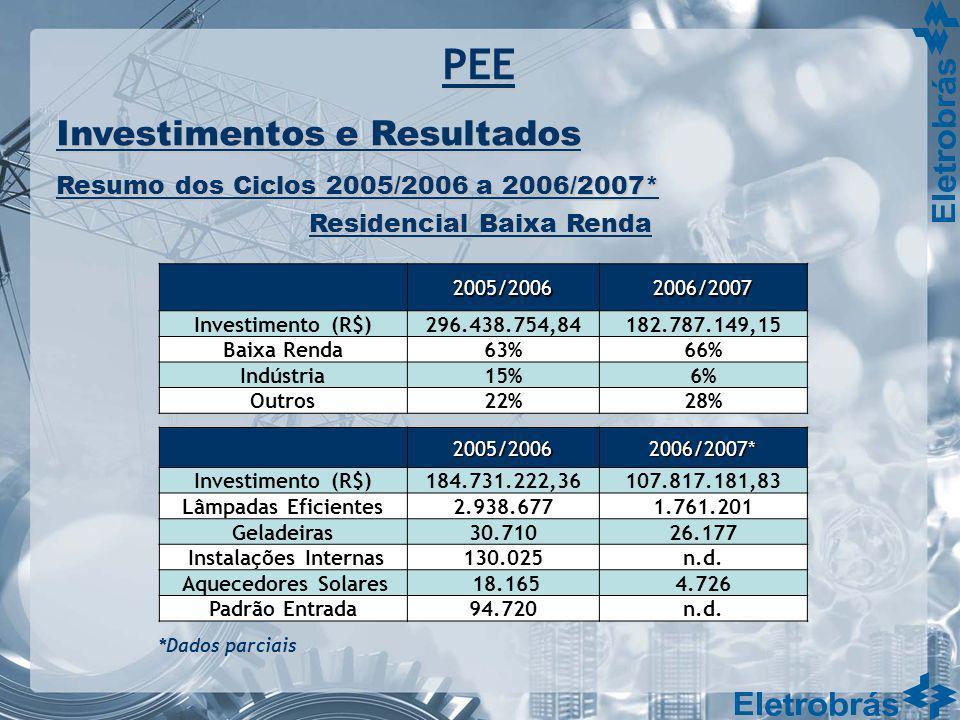 2005/20062006/2007 Investimento (R$)296.438.754,84182.787.149,15 Baixa Renda63%66% Indústria15%6% Outros22%28% 2005/20062006/2007* Investimento (R$)18