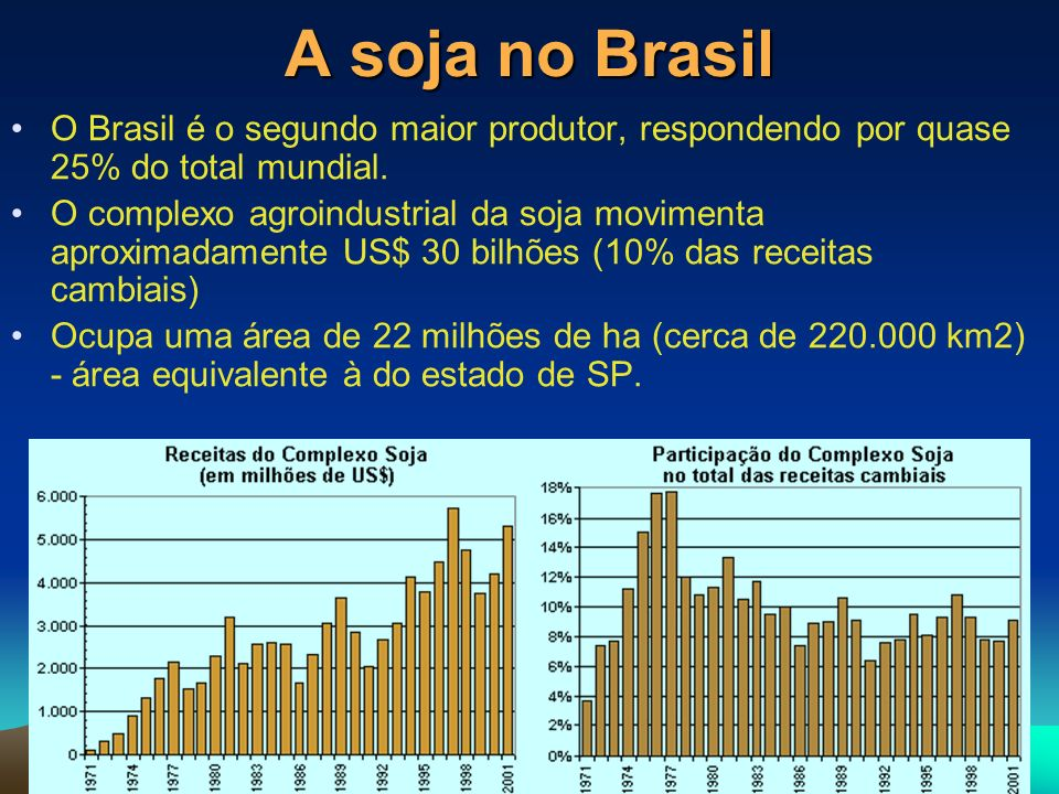 A soja no Brasil O Brasil é o segundo maior produtor, respondendo por quase 25% do total mundial. O complexo agroindustrial da soja movimenta aproxima
