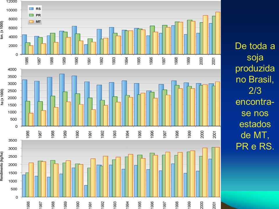 De toda a soja produzida no Brasil, 2/3 encontra- se nos estados de MT, PR e RS.