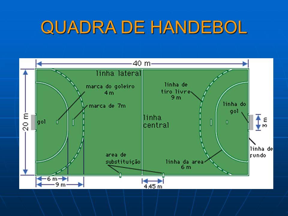 NÚMERO DE JOGADORES O Handebol é composto de doze jogadores: 7 titulares 5 reservas