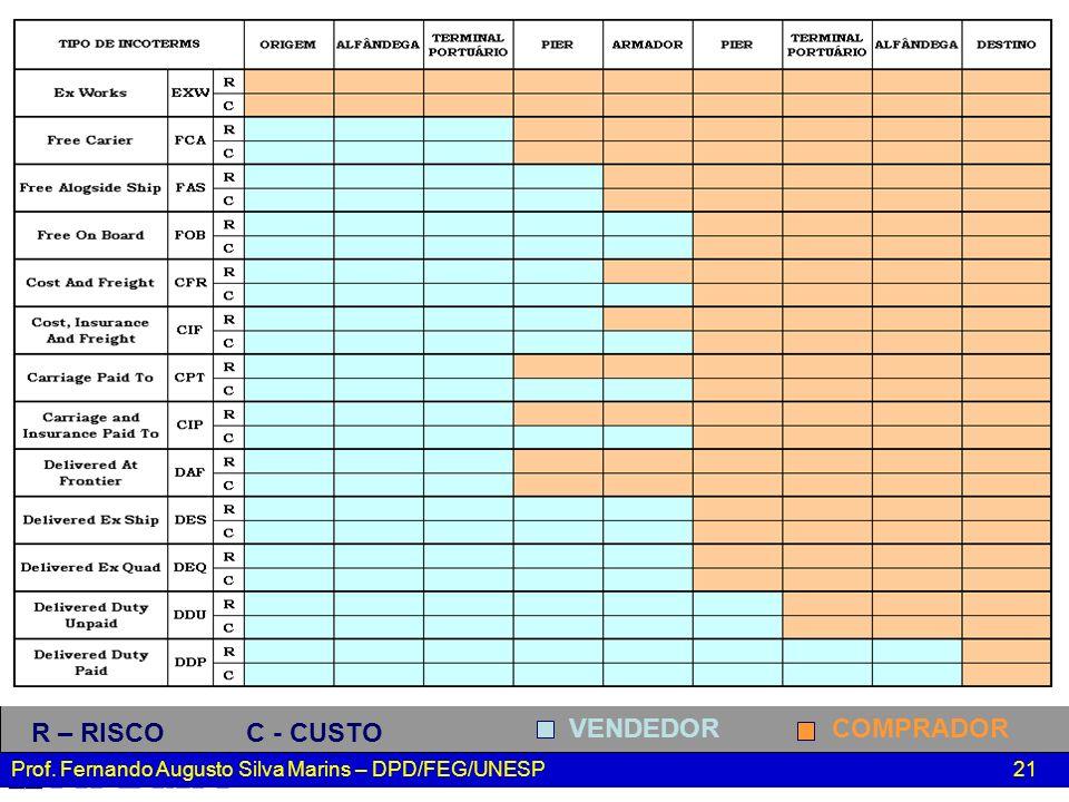 Prof. Fernando Augusto Silva Marins – DPD/FEG/UNESP 21 R – RISCO C - CUSTO VENDEDOR COMPRADOR