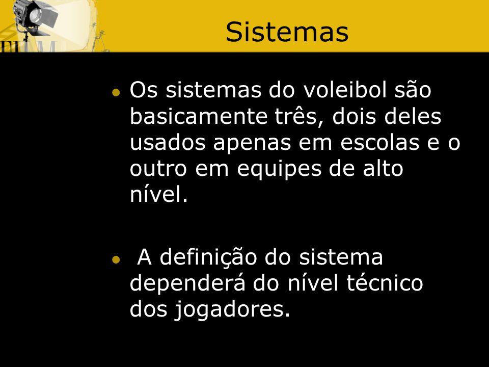 Sistemas Os sistemas do voleibol são basicamente três, dois deles usados apenas em escolas e o outro em equipes de alto nível.