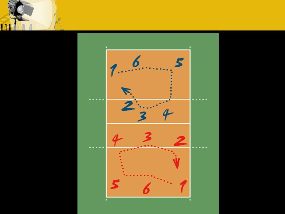 Rotação A rotação sempre acontece, quando o adversário está sacando e o meu time faz o ponto, nos demais momentos, meu time não deve rodar.