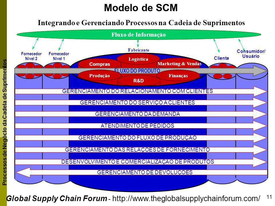 11 Processos de Negócio da Cadeia de Suprimentos Fornecedor Nível 1 Fornecedor Nível 2 Modelo de SCM Integrando e Gerenciando Processos na Cadeia de S