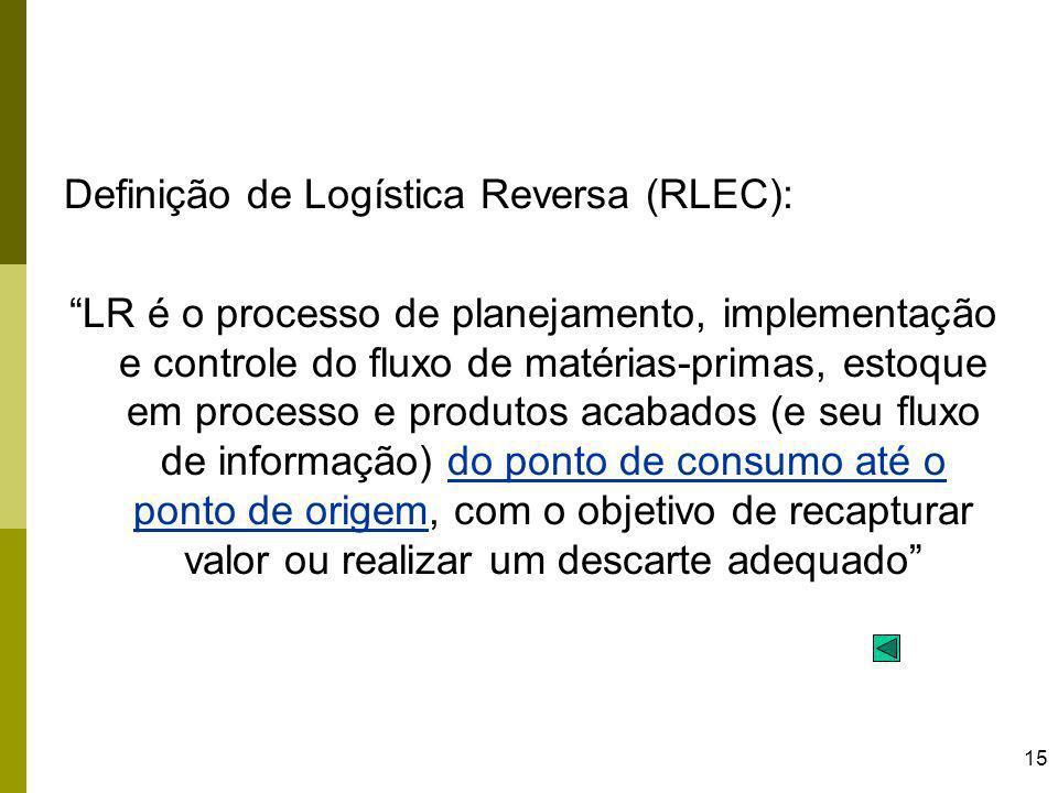 15 Definição de Logística Reversa (RLEC): LR é o processo de planejamento, implementação e controle do fluxo de matérias-primas, estoque em processo e