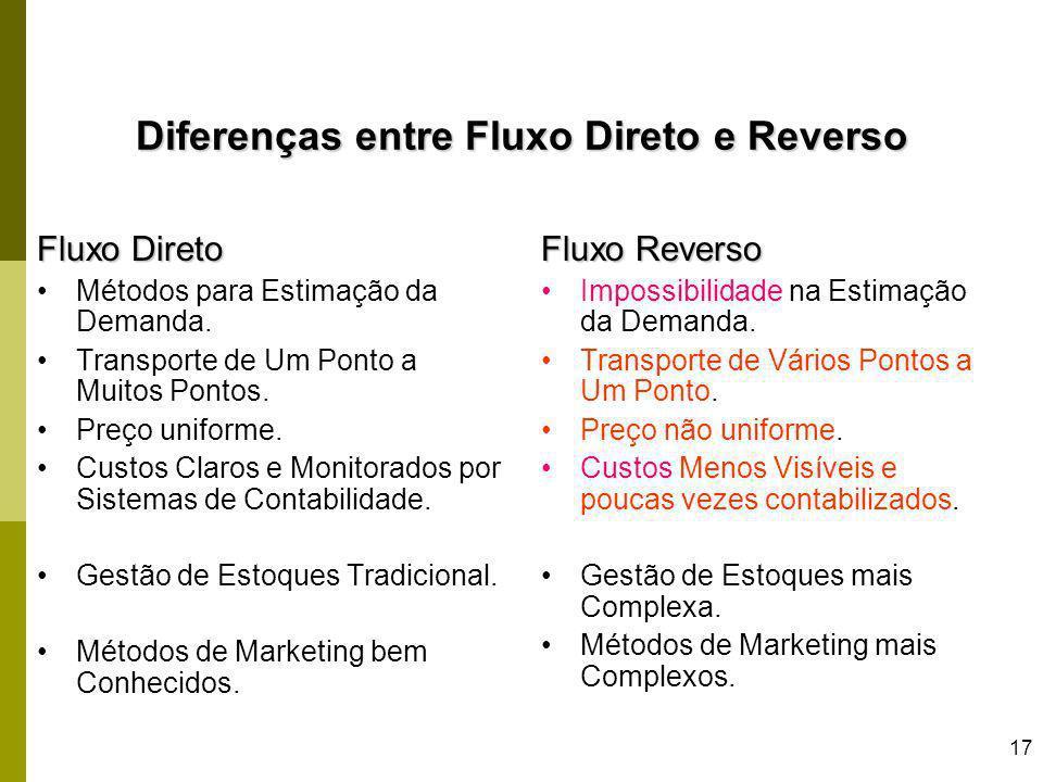 17 Diferenças entre Fluxo Direto e Reverso Fluxo Direto Métodos para Estimação da Demanda. Transporte de Um Ponto a Muitos Pontos. Preço uniforme. Cus