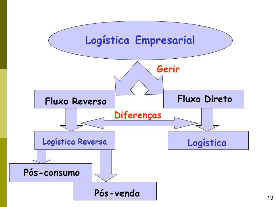 19 Logística Empresarial Gerir Fluxo Direto Fluxo Reverso Logística Reversa Logística Pós-consumo Pós-venda Diferenças