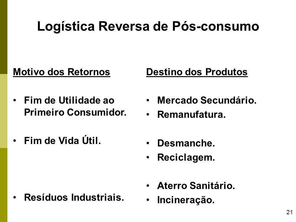 21 Logística Reversa de Pós-consumo Motivo dos Retornos Fim de Utilidade ao Primeiro Consumidor. Fim de Vida Útil. Resíduos Industriais. Destino dos P