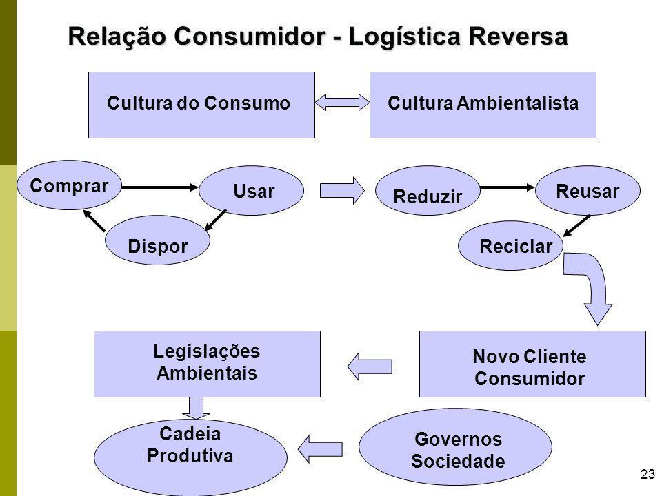 23 Relação Consumidor - Logística Reversa Cultura do ConsumoCultura Ambientalista Comprar Usar Dispor Reduzir Reusar Reciclar Novo Cliente Consumidor