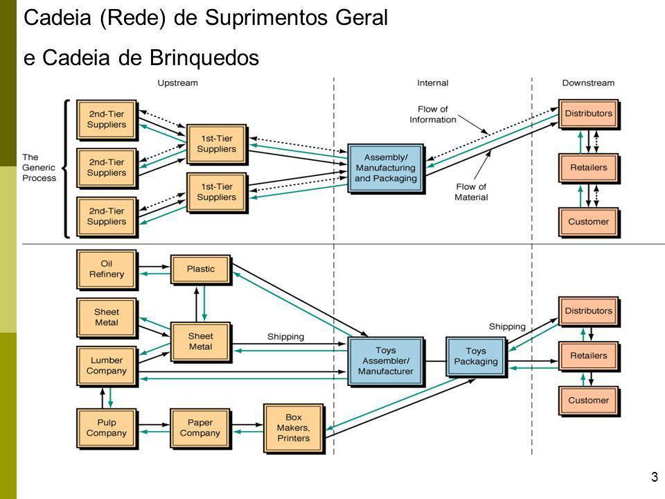 4 Cadeia (Rede) de Suprimentos 1 versus Cadeia (Rede) de Suprimentos 2...