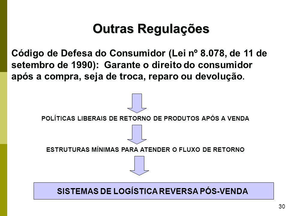 30 Outras Regulações Código de Defesa do Consumidor (Lei nº 8.078, de 11 de setembro de 1990): Garante o direito do consumidor após a compra, seja de