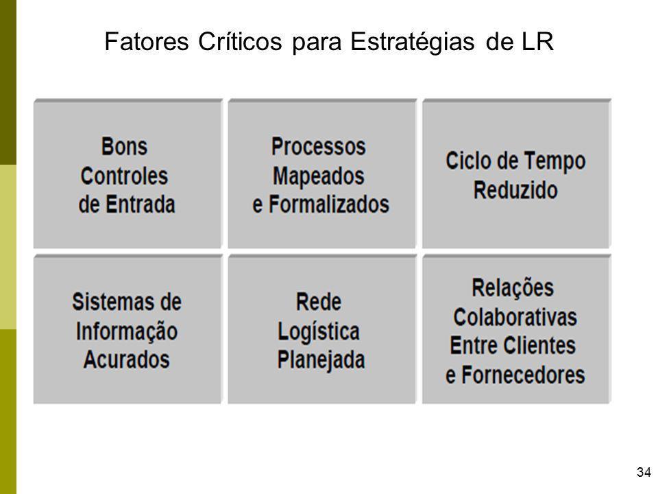 34 Fatores Críticos para Estratégias de LR