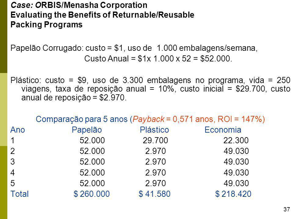 37 Case: ORBIS/Menasha Corporation Evaluating the Benefits of Returnable/Reusable Packing Programs Papelão Corrugado: custo = $1, uso de 1.000 embalag