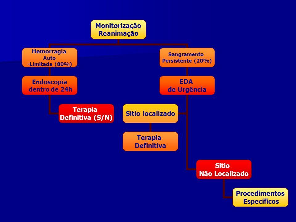 Monitorização Reanimação Hemorragia Auto -Limitada (80%) Endoscopia dentro de 24h Terapia Definitiva (S/N) Sangramento Persistente (20%) EDA de Urgênc
