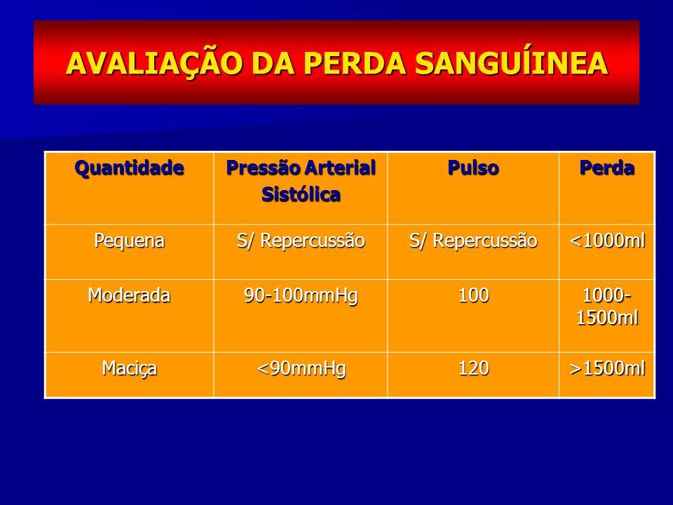 AVALIAÇÃO DA PERDA SANGUĺINEA Quantidade Pressão Arterial Sistólica PulsoPerdaPequena S/ Repercussão <1000ml Moderada90-100mmHg100 1000- 1500ml Maciça