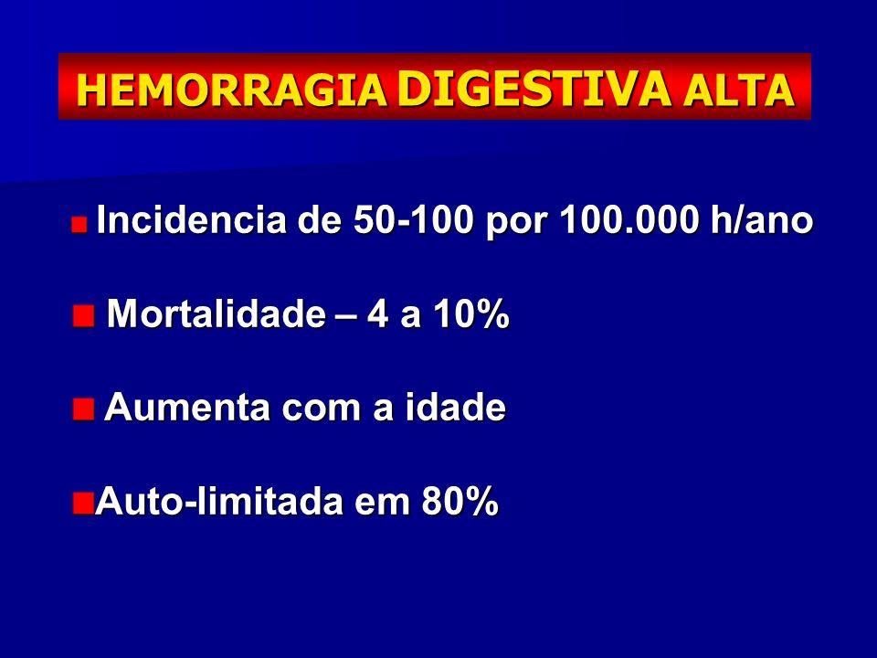 HEMORRAGIA DIGESTIVA ALTA Incidencia de 50-100 por 100.000 h/ano Incidencia de 50-100 por 100.000 h/ano Mortalidade – 4 a 10% Mortalidade – 4 a 10% Au