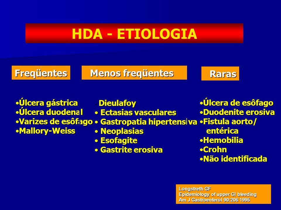HDA - ETIOLOGIA Úlcera gástricaÚlcera gástrica Úlcera duodenalÚlcera duodenal Varizes de esôfagoVarizes de esôfago Mallory-WeissMallory-Weiss Menos fr