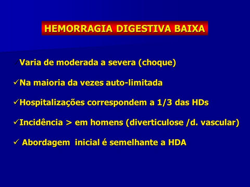 HEMORRAGIA DIGESTIVA BAIXA Varia de moderada a severa (choque) Varia de moderada a severa (choque) Na maioria da vezes auto-limitada Na maioria da vez