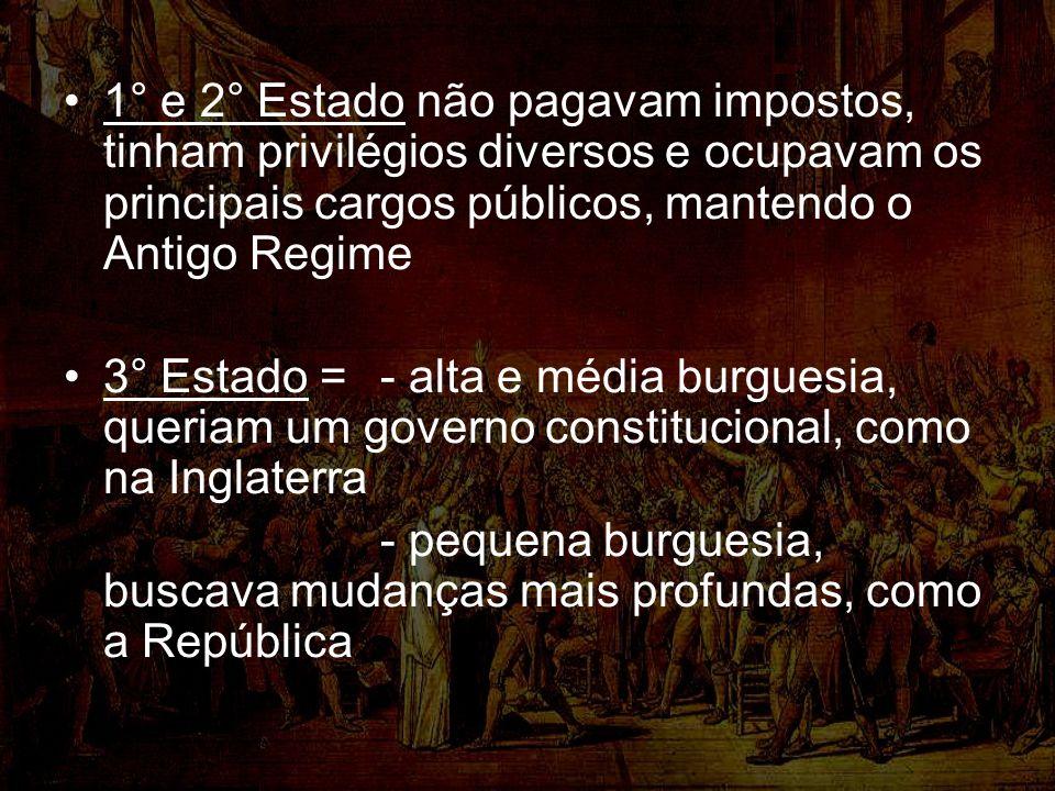 1° e 2° Estado não pagavam impostos, tinham privilégios diversos e ocupavam os principais cargos públicos, mantendo o Antigo Regime 3° Estado = - alta