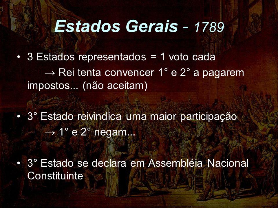 Estados Gerais - 1789 3 Estados representados = 1 voto cada Rei tenta convencer 1° e 2° a pagarem impostos... (não aceitam) 3° Estado reivindica uma m