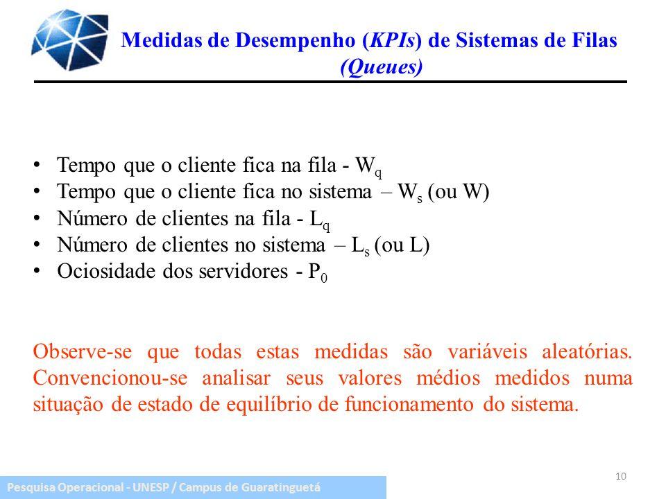 Pesquisa Operacional - UNESP / Campus de Guaratinguetá Tempo que o cliente fica na fila - W q Tempo que o cliente fica no sistema – W s (ou W) Número