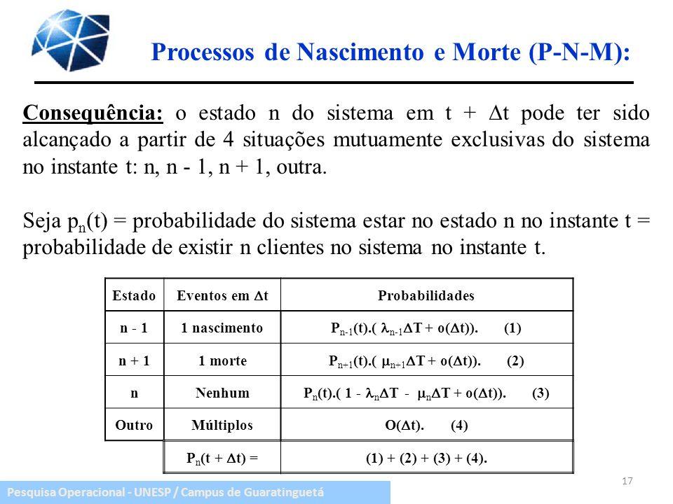 Pesquisa Operacional - UNESP / Campus de Guaratinguetá Estado Eventos em t Probabilidades n - 11 nascimento P n-1 (t).( n-1 T + o( t)). (1) n + 11 mor