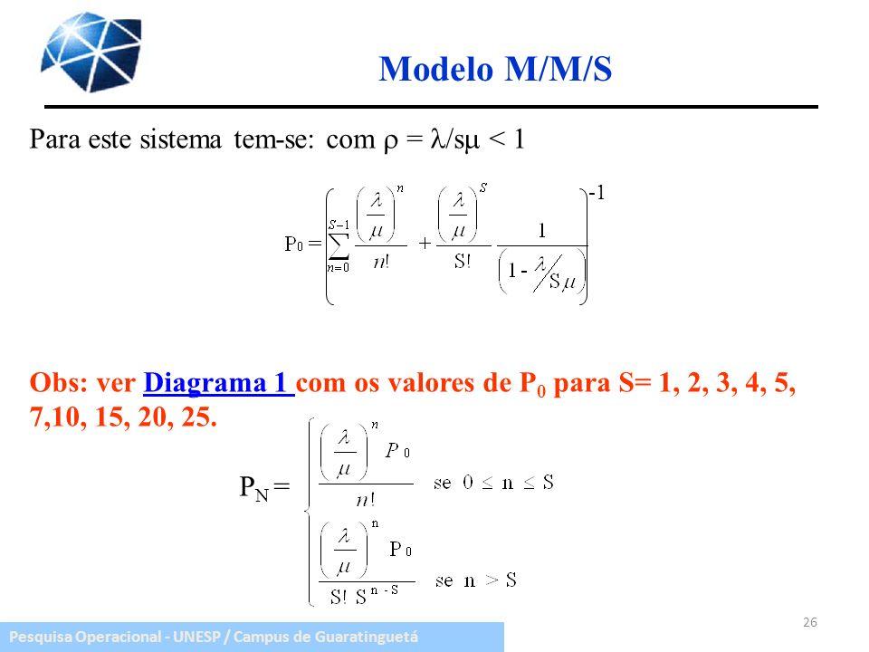 Pesquisa Operacional - UNESP / Campus de Guaratinguetá Modelo M/M/S Para este sistema tem-se: com = /s < 1 Obs: ver Diagrama 1 com os valores de P 0 p