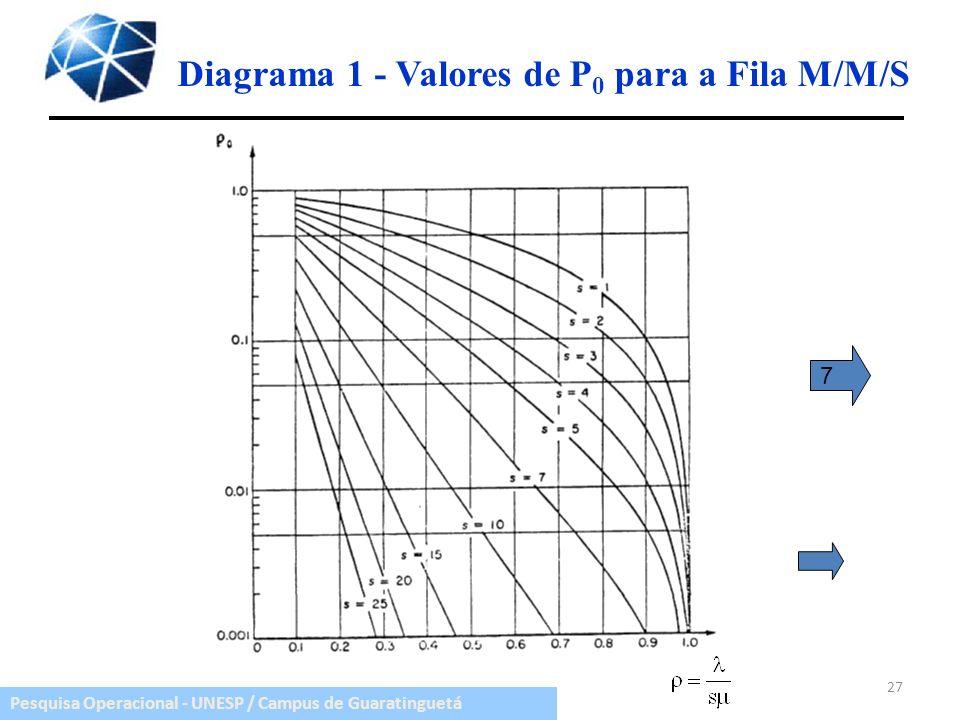 Pesquisa Operacional - UNESP / Campus de Guaratinguetá Diagrama 1 - Valores de P 0 para a Fila M/M/S 27 7